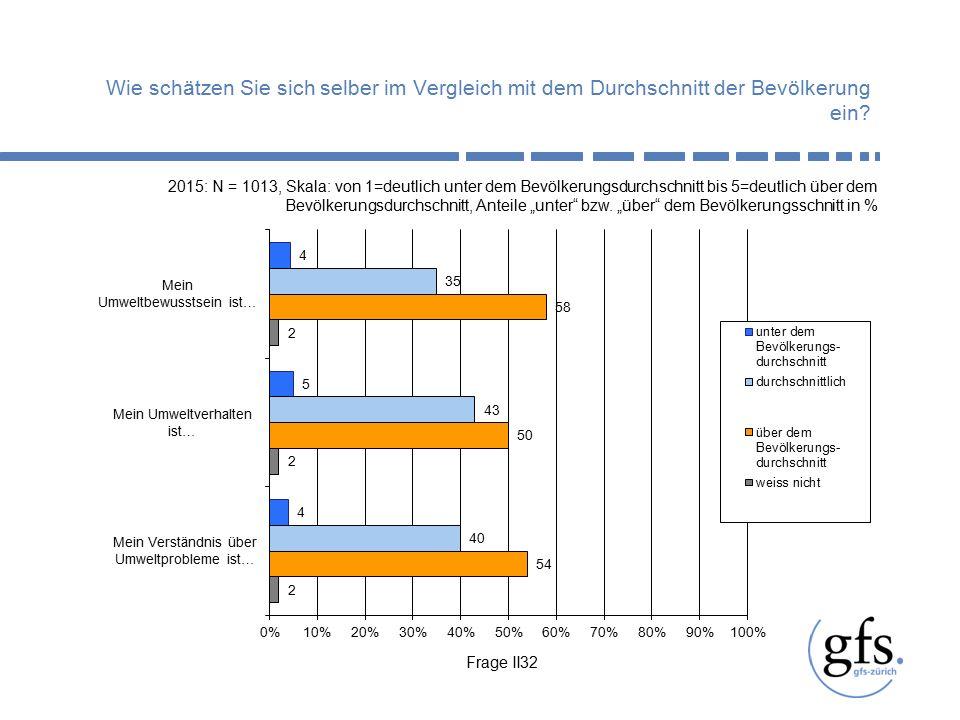Frage II16 2015: N = 1013, Angaben in Prozent In welchen Bereichen müssten die Behörden Ihrer Meinung nach künftig mehr tun, wo handeln sie gerade richtig und wo sollten sie weniger tun?