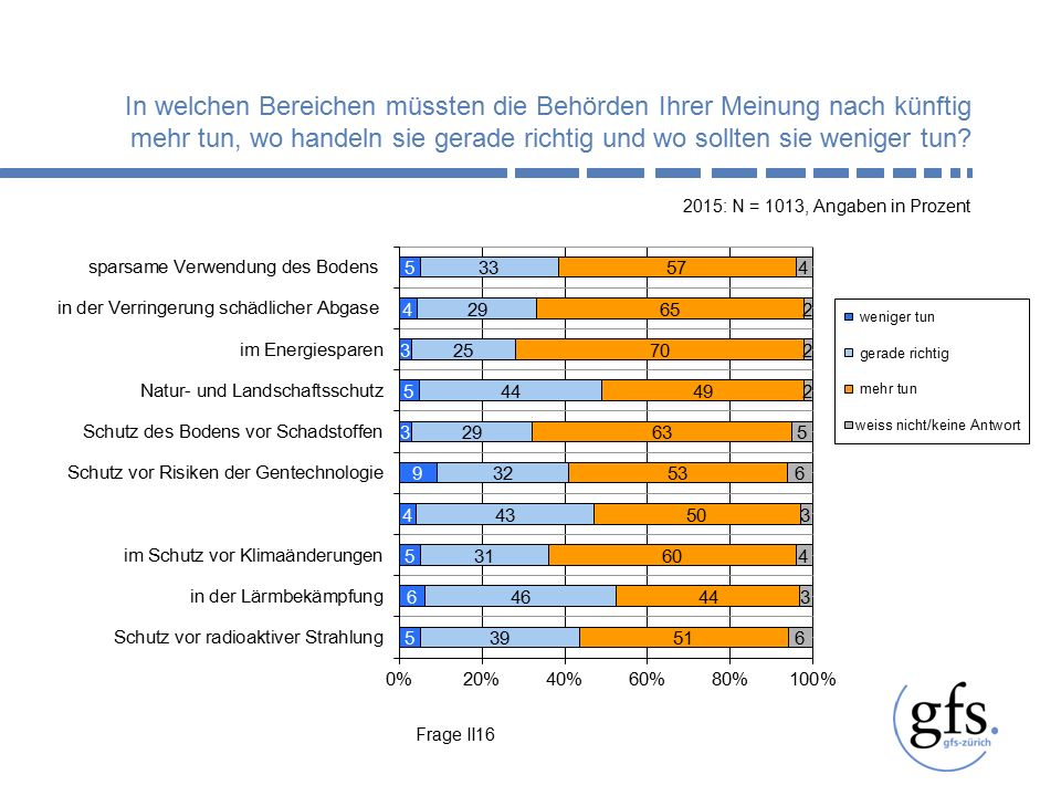 Frage II16 2015: N = 1013, Angaben in Prozent In welchen Bereichen müssten die Behörden Ihrer Meinung nach künftig mehr tun, wo handeln sie gerade richtig und wo sollten sie weniger tun