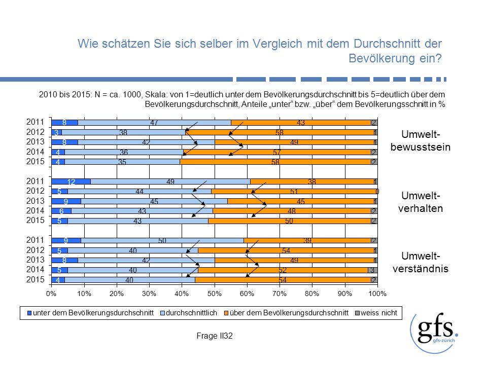 """2011-2015: N = ca. 1000, Anteil """"Mehr tun in Prozent Frage II16"""