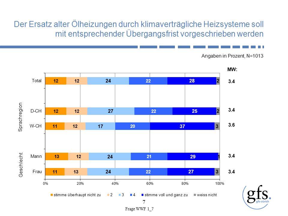 7 Der Ersatz alter Ölheizungen durch klimaverträgliche Heizsysteme soll mit entsprechender Übergangsfrist vorgeschrieben werden Angaben in Prozent, N=1013 Geschlecht Sprachregion 3.4 MW: 3.4 3.6 3.4 Frage WWF 1_7