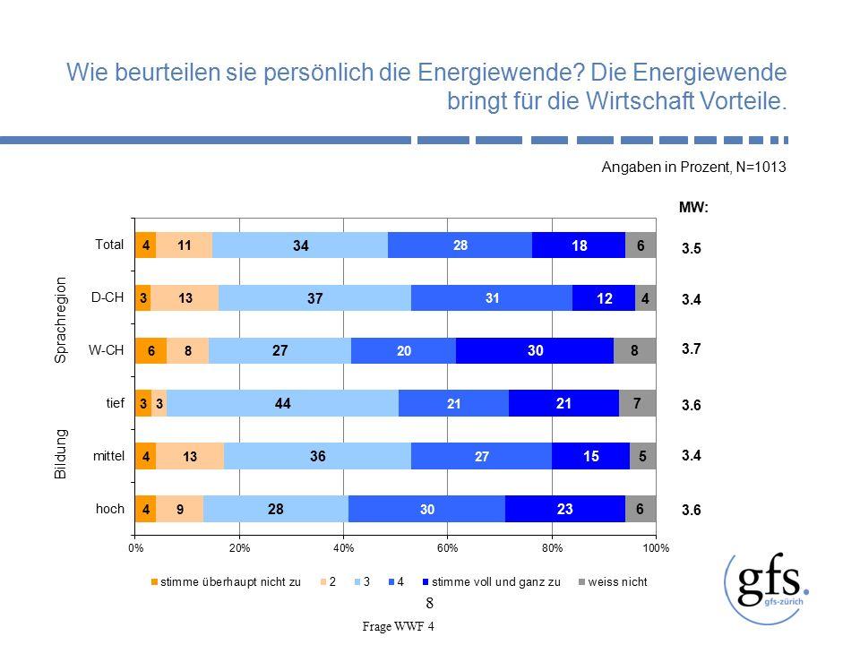 9 Die Schweiz soll sich zum Ziel setzen, das klimafreundlichste Land Europas zu werden Angaben in Prozent, N=1013 Geschlecht Sprachregion 3.2 MW: 3.3 3.0 3.1 3.4 Frage WWF 1_1