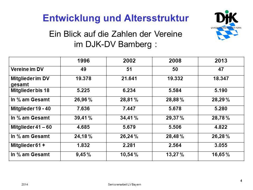 4 Entwicklung und Altersstruktur Seniorenarbeit LV Bayern2014 1996200220082013 Vereine im DV49515047 Mitglieder im DV gesamt 19.37821.64119.33218.347 Mitglieder bis 185.2256.2345.5845.190 In % am Gesamt26,96 %28,81 %28,88 %28,29 % Mitglieder 19 - 407.6367.4475.6785.280 In % am Gesamt39,41 %34,41 %29,37 %28,78 % Mitglieder 41 – 604.6855.6795.5064.822 In % am Gesamt24,18 %26,24 %28,48 %26,28 % Mitglieder 61 +1.8322.2812.5643.055 In % am Gesamt9,45 %10,54 %13,27 %16,65 % Ein Blick auf die Zahlen der Vereine im DJK-DV Bamberg :
