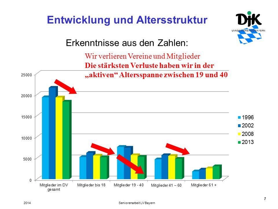 """7 Entwicklung und Altersstruktur Seniorenarbeit LV Bayern2014 Erkenntnisse aus den Zahlen: Wir verlieren Vereine und Mitglieder Die stärksten Verluste haben wir in der """"aktiven Altersspanne zwischen 19 und 40"""