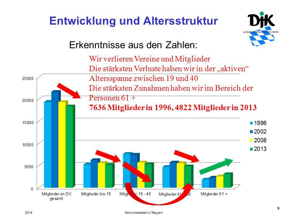 """9 Entwicklung und Altersstruktur Seniorenarbeit LV Bayern2014 Erkenntnisse aus den Zahlen: Wir verlieren Vereine und Mitglieder Die stärksten Verluste haben wir in der """"aktiven Altersspanne zwischen 19 und 40 Die stärksten Zunahmen haben wir im Bereich der Personen 61 + 7636 Mitglieder in 1996, 4822 Mitglieder in 2013"""