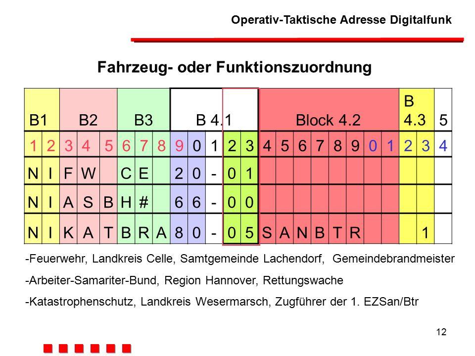 Operativ-Taktische Adresse Digitalfunk 12 Fahrzeug- oder Funktionszuordnung B1B2B3B 4.1Block 4.2 B 4.35 123456789012345678901234 NIFWCE20-01 NIASBH#66-00 NIKATBRA80-05SANBTR1 -Feuerwehr, Landkreis Celle, Samtgemeinde Lachendorf, Gemeindebrandmeister -Arbeiter-Samariter-Bund, Region Hannover, Rettungswache -Katastrophenschutz, Landkreis Wesermarsch, Zugführer der 1.