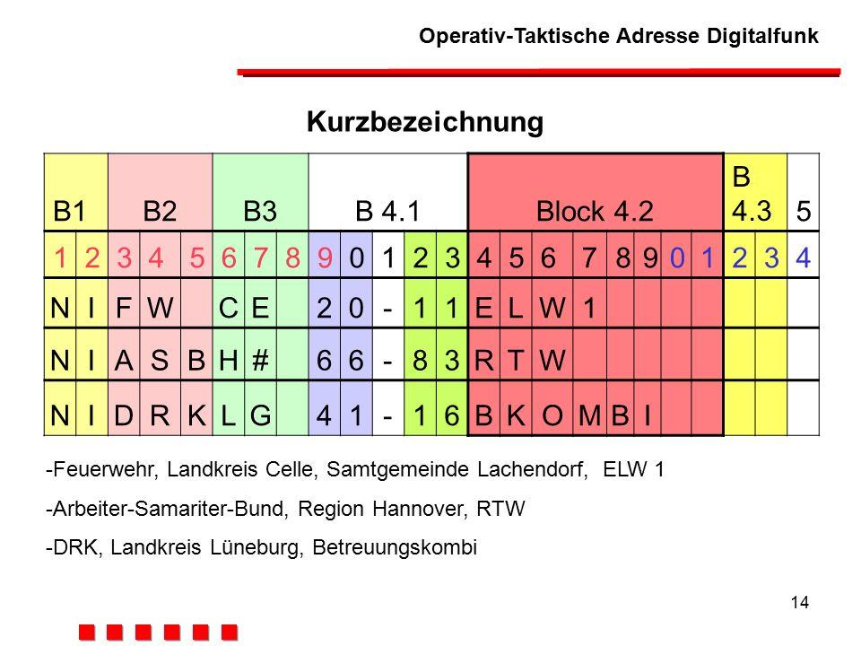 Operativ-Taktische Adresse Digitalfunk 14 Kurzbezeichnung B1B2B3B 4.1Block 4.2 B 4.35 123456789012345678901234 NIFWCE20-11ELW1 NIASBH#66-83RTW NIDRKLG41-16BKOMBI -Feuerwehr, Landkreis Celle, Samtgemeinde Lachendorf, ELW 1 -Arbeiter-Samariter-Bund, Region Hannover, RTW -DRK, Landkreis Lüneburg, Betreuungskombi