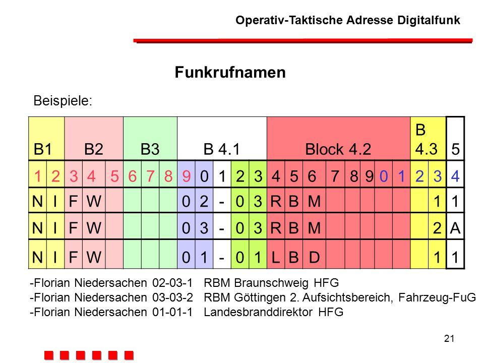 Operativ-Taktische Adresse Digitalfunk 21 B1B2B3B 4.1Block 4.2 B 4.35 123456789012345678901234 NIFW02-03RBM11 NIFW03-03RBM2A NIFW01-01LBD11 Funkrufnamen -Florian Niedersachen 02-03-1 RBM Braunschweig HFG -Florian Niedersachen 03-03-2 RBM Göttingen 2.