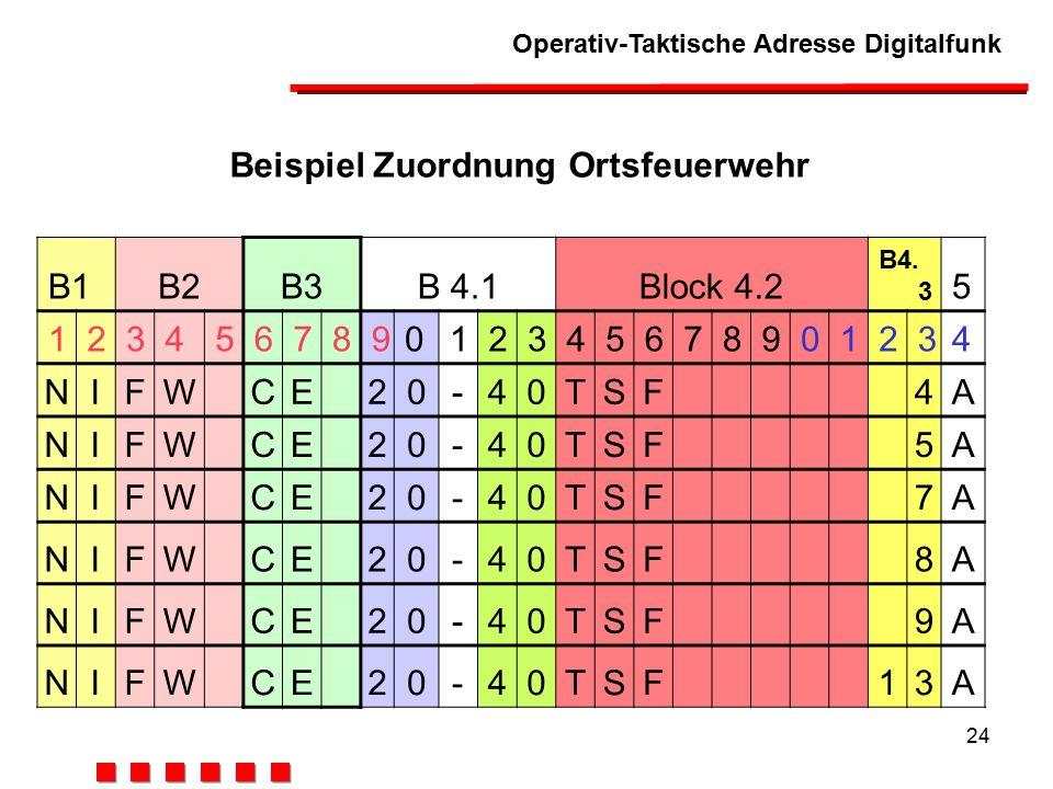 Operativ-Taktische Adresse Digitalfunk 24 Beispiel Zuordnung Ortsfeuerwehr B1B2B3B 4.1Block 4.2 B4.