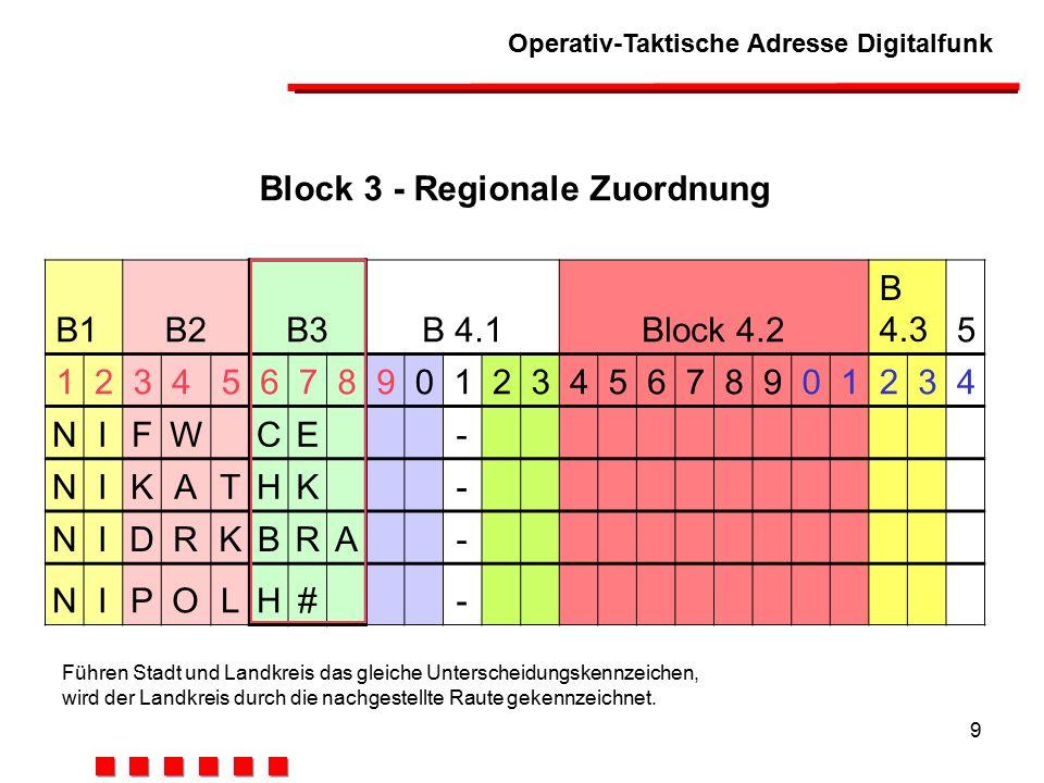 Operativ-Taktische Adresse Digitalfunk 9 Block 3 - Regionale Zuordnung B1B2B3B 4.1Block 4.2 B 4.35 123456789012345678901234 NIFWCE- NIKATHK- NIDRKBRA- NIPOLH# - Führen Stadt und Landkreis das gleiche Unterscheidungskennzeichen, wird der Landkreis durch die nachgestellte Raute gekennzeichnet.