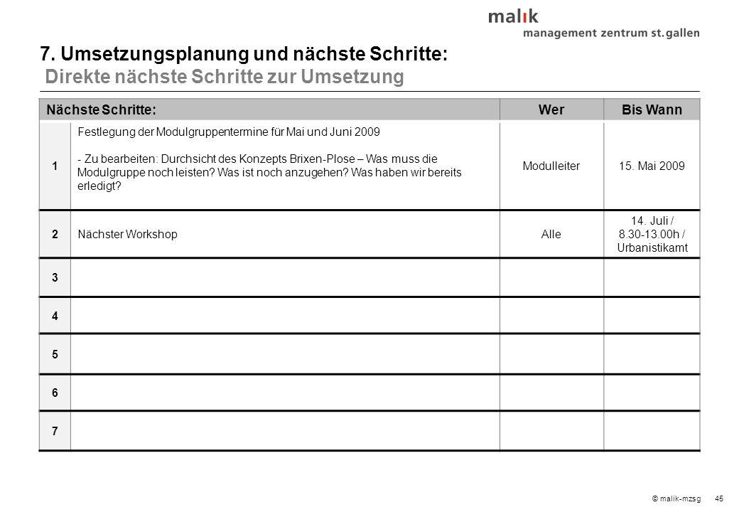 45© malik-mzsg Nächste Schritte:WerBis Wann 1 Festlegung der Modulgruppentermine für Mai und Juni 2009 - Zu bearbeiten: Durchsicht des Konzepts Brixen-Plose – Was muss die Modulgruppe noch leisten.