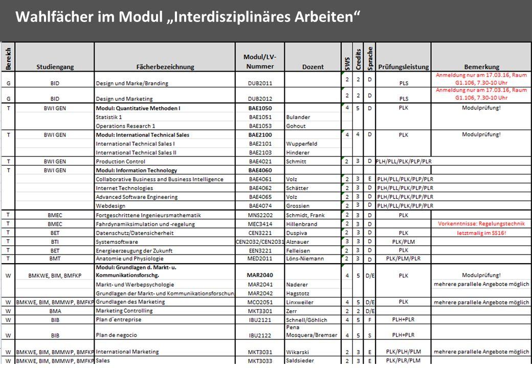 """9 Wahlfächer im Modul """"Interdisziplinäres Arbeiten"""