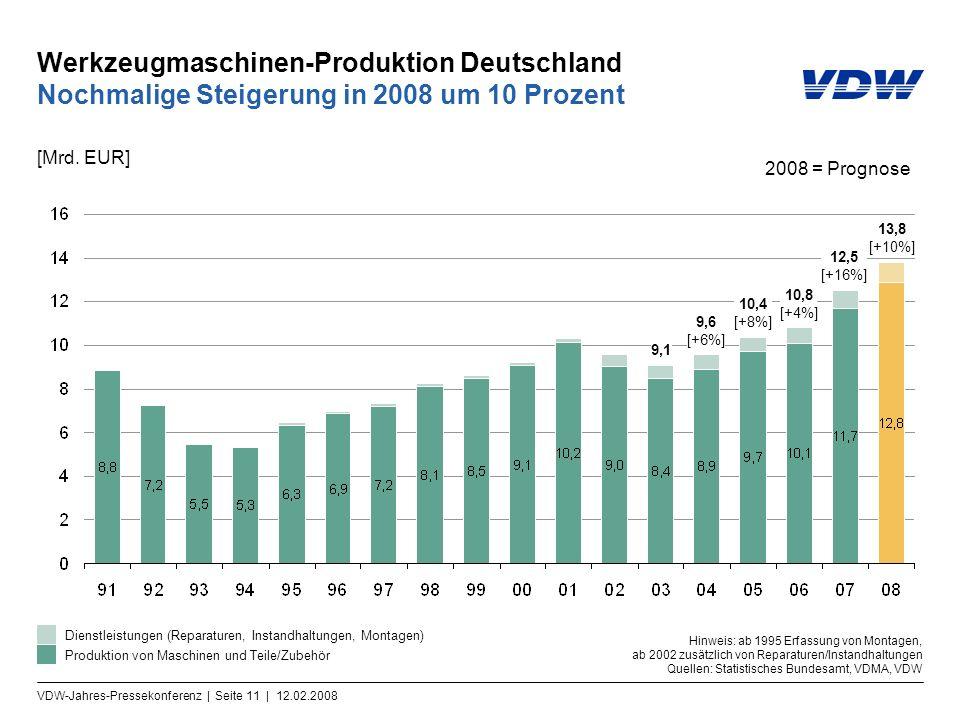 VDW-Jahres-Pressekonferenz | Seite 11 | 12.02.2008 Werkzeugmaschinen-Produktion Deutschland Nochmalige Steigerung in 2008 um 10 Prozent [Mrd. EUR] Pro