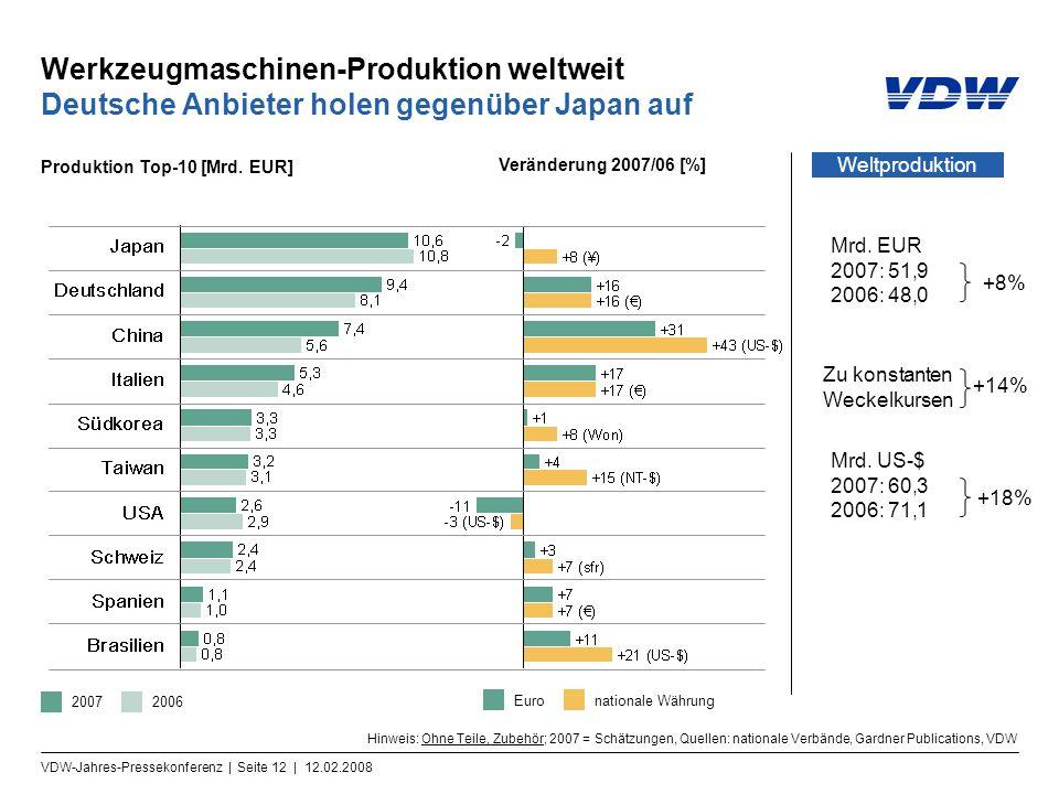 VDW-Jahres-Pressekonferenz | Seite 12 | 12.02.2008 Werkzeugmaschinen-Produktion weltweit Deutsche Anbieter holen gegenüber Japan auf Hinweis: Ohne Teile, Zubehör; 2007 = Schätzungen, Quellen: nationale Verbände, Gardner Publications, VDW Produktion Top-10 [Mrd.