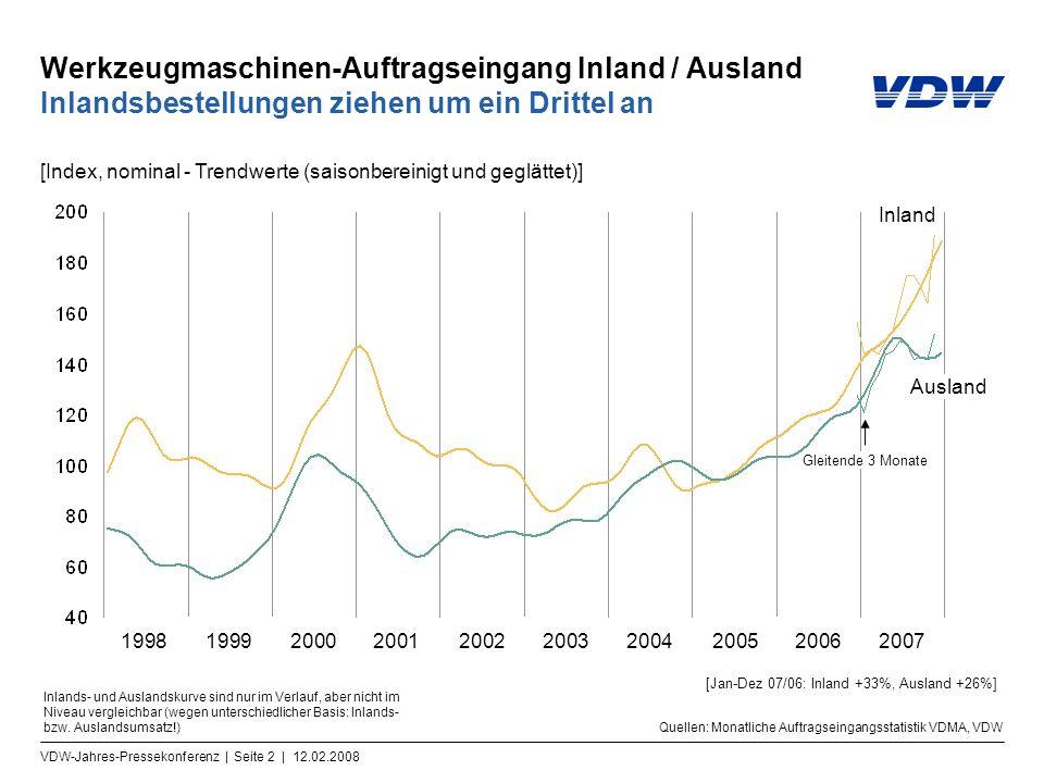 VDW-Jahres-Pressekonferenz | Seite 2 | 12.02.2008 Werkzeugmaschinen-Auftragseingang Inland / Ausland Inlandsbestellungen ziehen um ein Drittel an Ausland 1998199920002001200220032004200520062007 Quellen: Monatliche Auftragseingangsstatistik VDMA, VDW Inland Gleitende 3 Monate [Index, nominal - Trendwerte (saisonbereinigt und geglättet)] Inlands- und Auslandskurve sind nur im Verlauf, aber nicht im Niveau vergleichbar (wegen unterschiedlicher Basis: Inlands- bzw.
