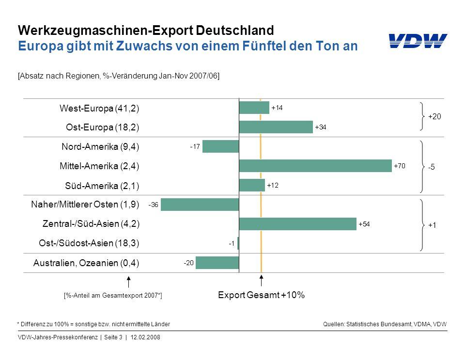 VDW-Jahres-Pressekonferenz | Seite 3 | 12.02.2008 Werkzeugmaschinen-Export Deutschland Europa gibt mit Zuwachs von einem Fünftel den Ton an West-Europa (41,2) Ost-Europa (18,2) Nord-Amerika (9,4) Süd-Amerika (2,1) Naher/Mittlerer Osten (1,9) Zentral-/Süd-Asien (4,2) Ost-/Südost-Asien (18,3) [%-Anteil am Gesamtexport 2007*] Mittel-Amerika (2,4) Australien, Ozeanien (0,4) [Absatz nach Regionen, %-Veränderung Jan-Nov 2007/06] Export Gesamt +10% Quellen: Statistisches Bundesamt, VDMA, VDW* Differenz zu 100% = sonstige bzw.