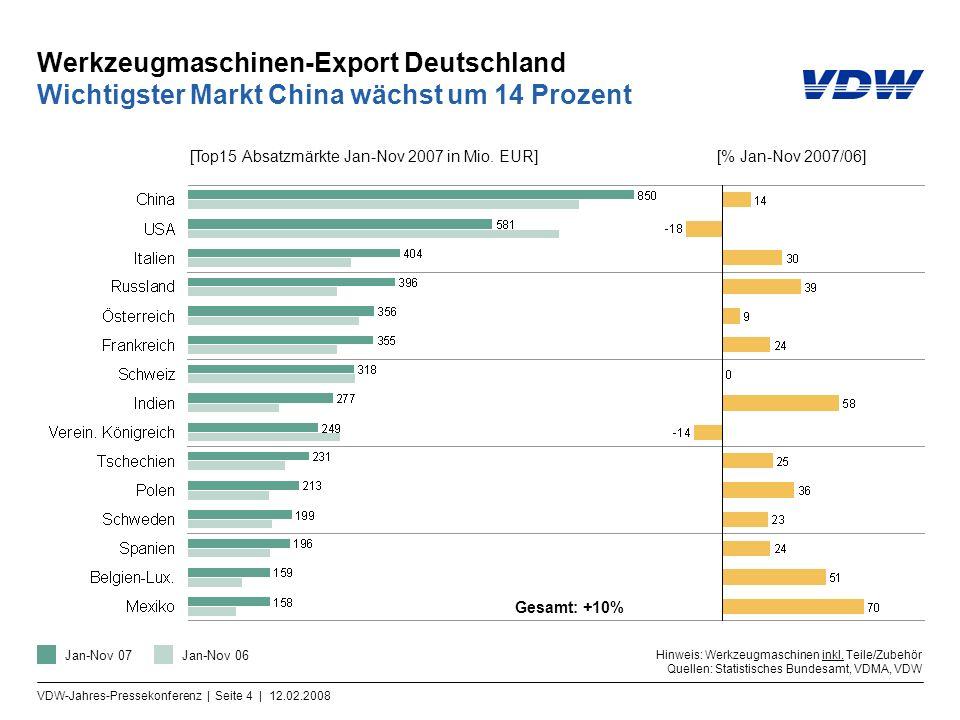 VDW-Jahres-Pressekonferenz | Seite 4 | 12.02.2008 Werkzeugmaschinen-Export Deutschland Wichtigster Markt China wächst um 14 Prozent Gesamt: +10% Hinweis: Werkzeugmaschinen inkl.