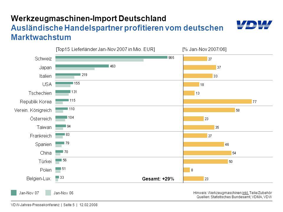 VDW-Jahres-Pressekonferenz | Seite 5 | 12.02.2008 Werkzeugmaschinen-Import Deutschland Ausländische Handelspartner profitieren vom deutschen Marktwachstum Gesamt: +29% Hinweis: Werkzeugmaschinen inkl.