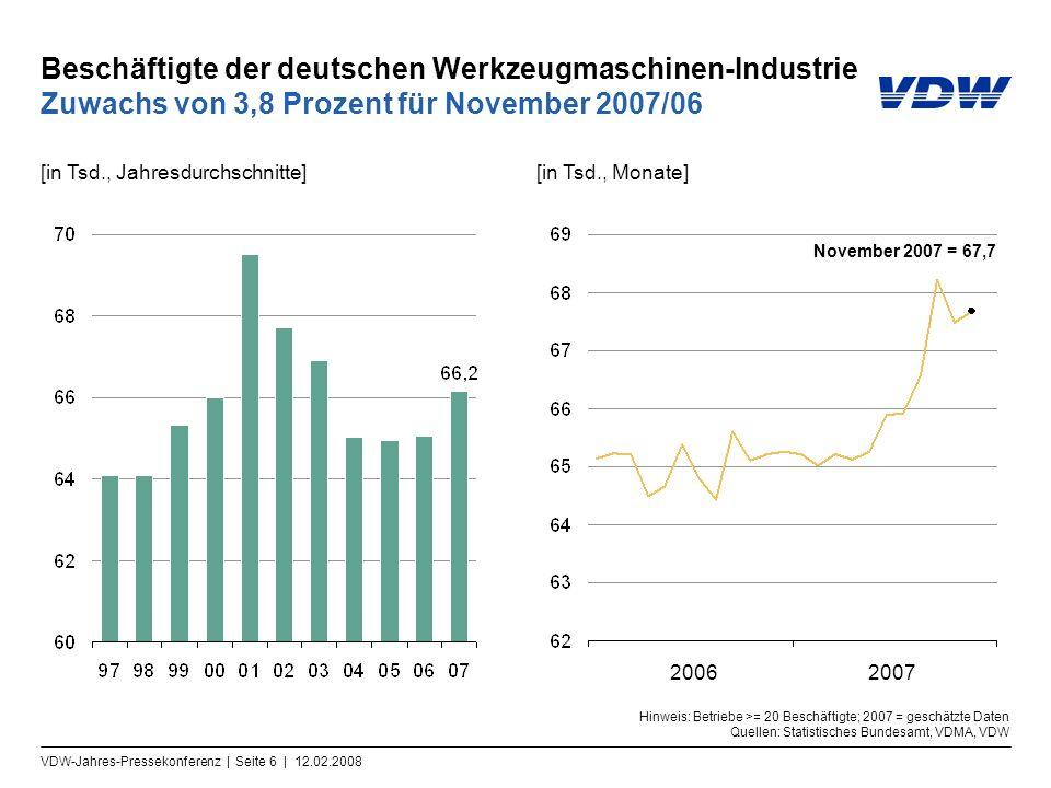 VDW-Jahres-Pressekonferenz | Seite 6 | 12.02.2008 Beschäftigte der deutschen Werkzeugmaschinen-Industrie Zuwachs von 3,8 Prozent für November 2007/06 [in Tsd., Jahresdurchschnitte][in Tsd., Monate] 2006 November 2007 = 67,7 2007 Hinweis: Betriebe >= 20 Beschäftigte; 2007 = geschätzte Daten Quellen: Statistisches Bundesamt, VDMA, VDW