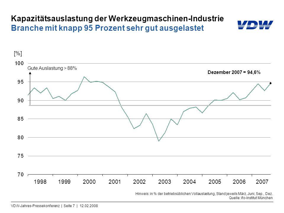 VDW-Jahres-Pressekonferenz | Seite 7 | 12.02.2008 Kapazitätsauslastung der Werkzeugmaschinen-Industrie Branche mit knapp 95 Prozent sehr gut ausgelastet Hinweis: in % der betriebsüblichen Vollauslastung, Stand jeweils März, Juni, Sep., Dez.