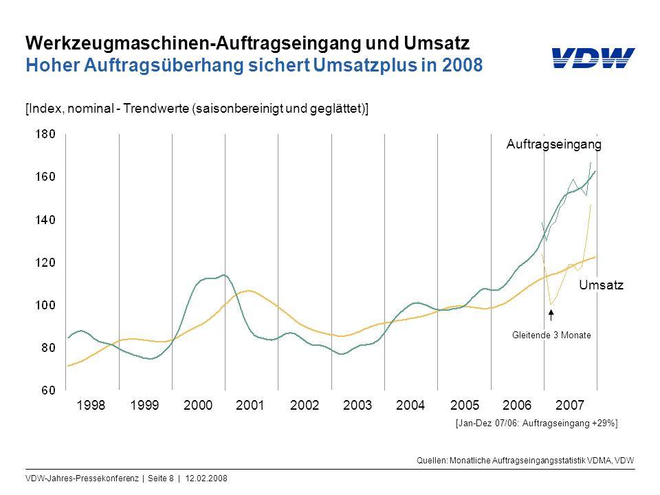 VDW-Jahres-Pressekonferenz | Seite 8 | 12.02.2008 Werkzeugmaschinen-Auftragseingang und Umsatz Hoher Auftragsüberhang sichert Umsatzplus in 2008 Umsat
