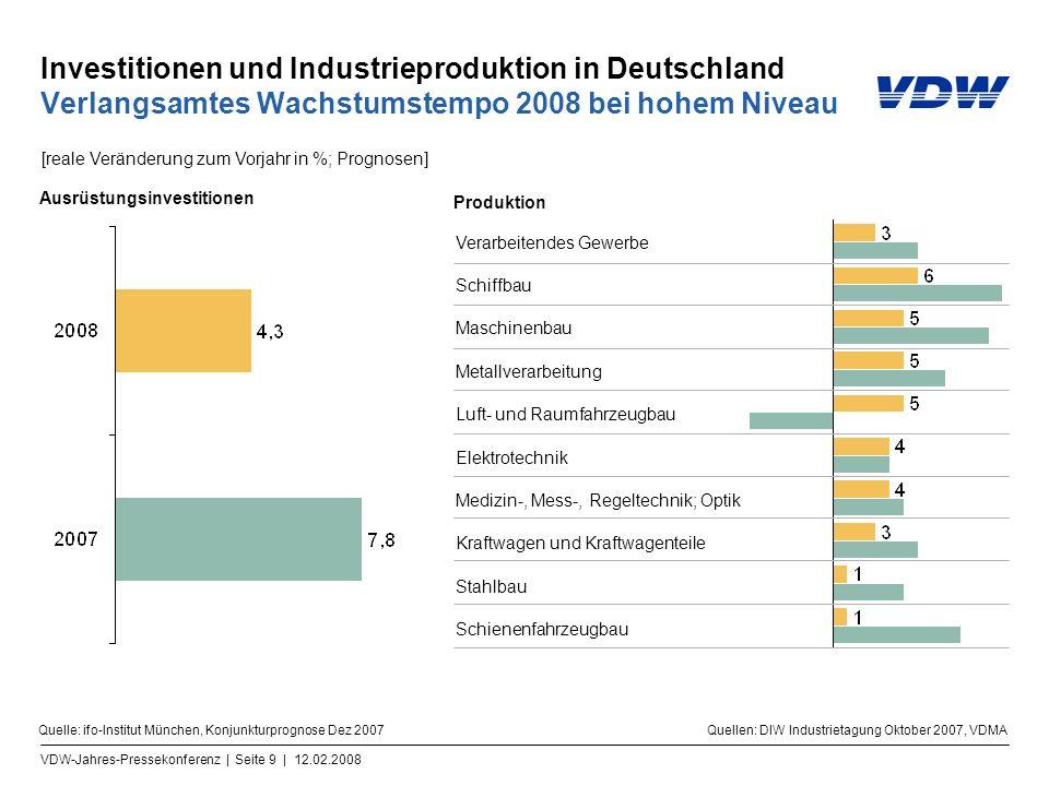VDW-Jahres-Pressekonferenz | Seite 9 | 12.02.2008 Investitionen und Industrieproduktion in Deutschland Verlangsamtes Wachstumstempo 2008 bei hohem Niv