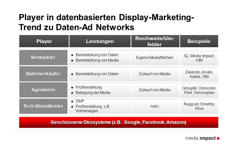 Leistungen Bereitstellung von Daten Bereitstellung von Media Player Bereitstellung von Daten Profilerstellung Belegung der Media DMP Profilerstellung, z.B.