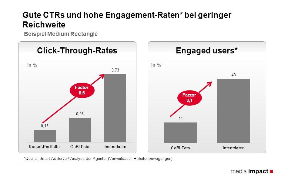 Gute CTRs und hohe Engagement-Raten* bei geringer Reichweite Beispiel Medium Rectangle *Quelle: Smart-AdServer/ Analyse der Agentur (Verweildauer + Seitenbewegungen) Click-Through-RatesEngaged users* In % Factor 5,6 Factor 3,1