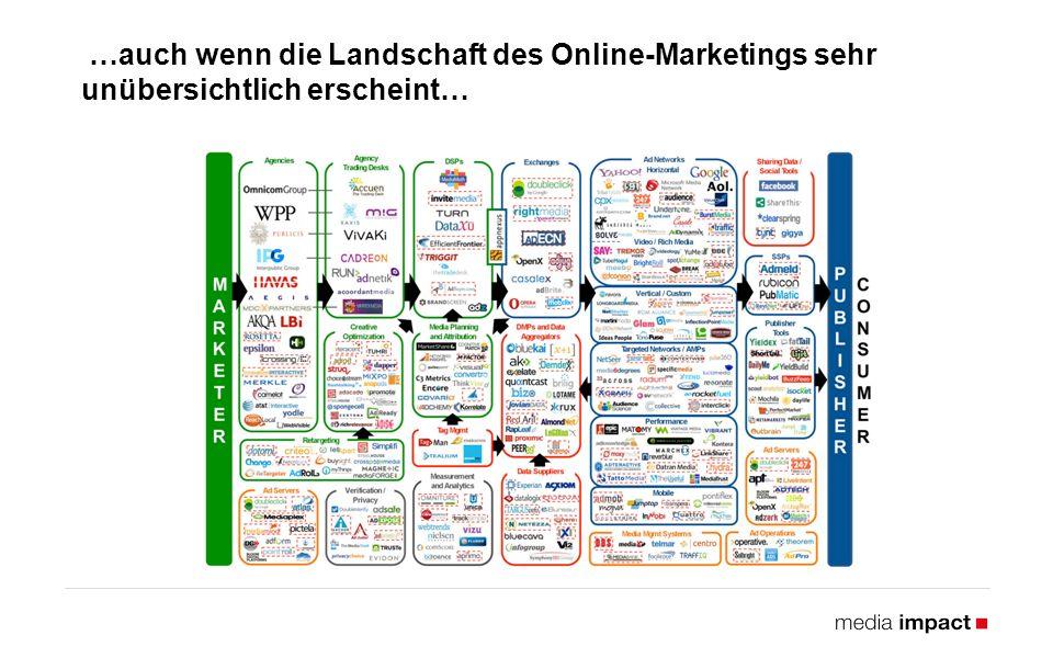…auch wenn die Landschaft des Online-Marketings sehr unübersichtlich erscheint…