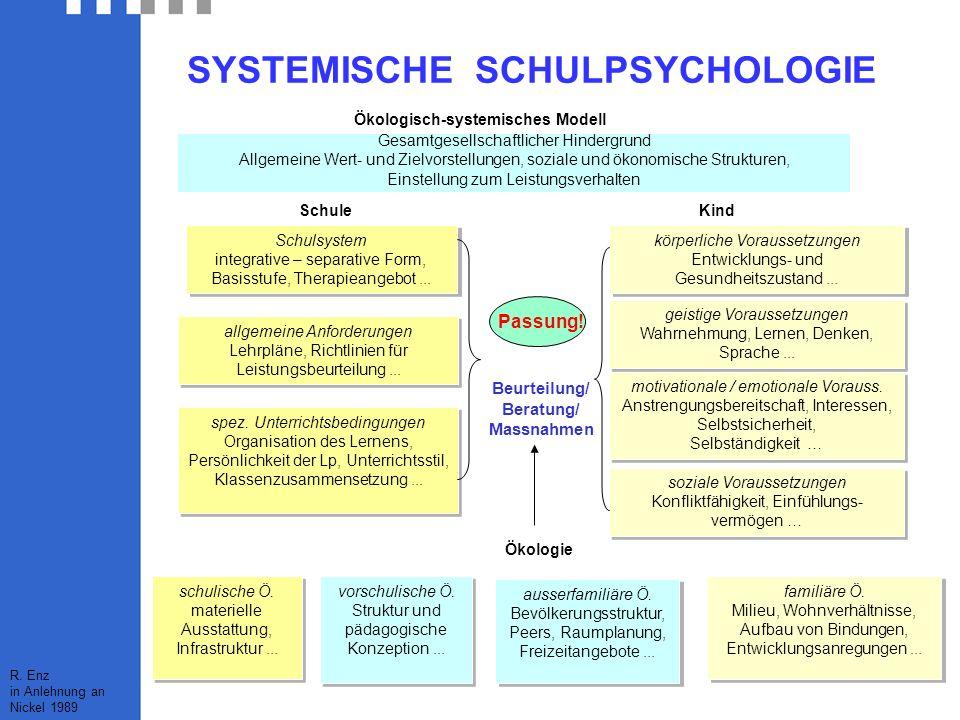 SYSTEMISCHE SCHULPSYCHOLOGIE Gesamtgesellschaftlicher Hindergrund Allgemeine Wert- und Zielvorstellungen, soziale und ökonomische Strukturen, Einstellung zum Leistungsverhalten Ökologisch-systemisches Modell familiäre Ö.