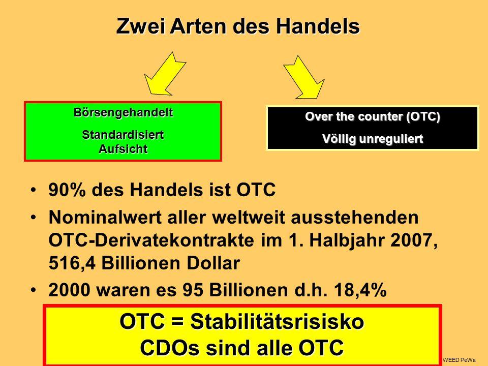 90% des Handels ist OTC Nominalwert aller weltweit ausstehenden OTC-Derivatekontrakte im 1.