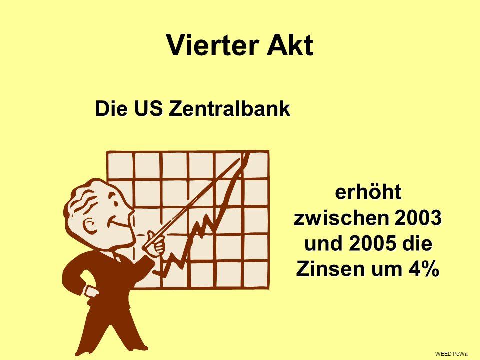 Vierter Akt Die US Zentralbank erhöht zwischen 2003 und 2005 die Zinsen um 4% WEED PeWa