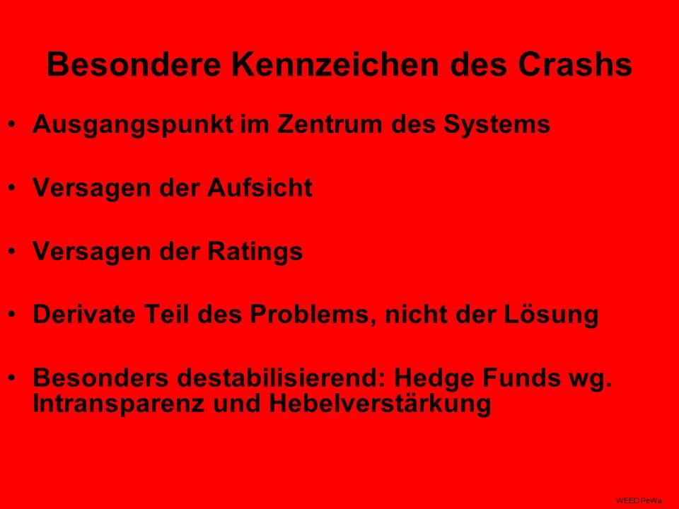 Besondere Kennzeichen des Crashs Ausgangspunkt im Zentrum des Systems Versagen der Aufsicht Versagen der Ratings Derivate Teil des Problems, nicht der Lösung Besonders destabilisierend: Hedge Funds wg.