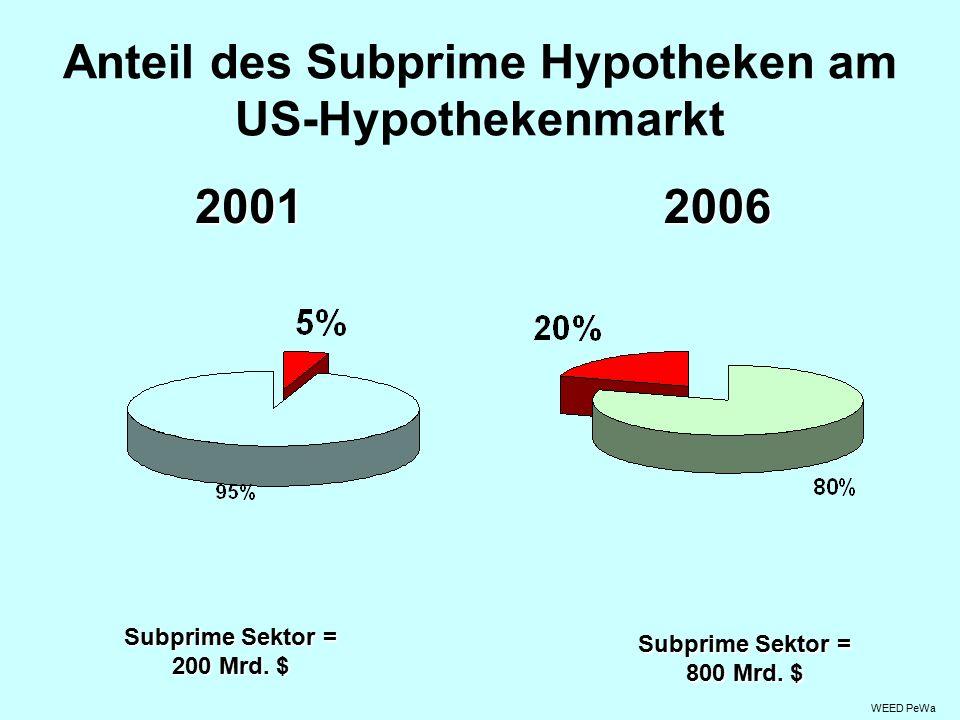 Anteil des Subprime Hypotheken am US-Hypothekenmarkt Subprime Sektor = 800 Mrd.