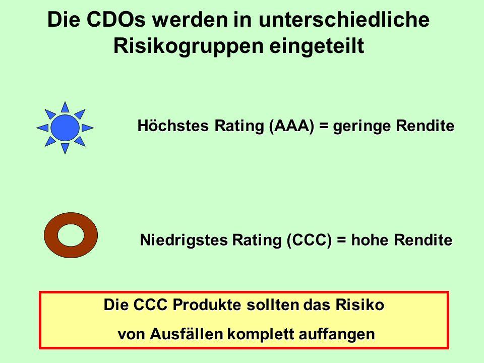 Die CDOs werden in unterschiedliche Risikogruppen eingeteilt Höchstes Rating (AAA) = geringe Rendite Niedrigstes Rating (CCC) = hohe Rendite Die CCC Produkte sollten das Risiko von Ausfällen komplett auffangen von Ausfällen komplett auffangen