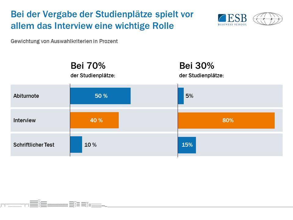 Bei der Vergabe der Studienplätze spielt vor allem das Interview eine wichtige Rolle Bei 70%Bei 30% der Studienplätze: Interview Abiturnote Schriftlicher Test 40 % 50 % 10 % 80% 5% 15% Gewichtung von Auswahlkriterien in Prozent