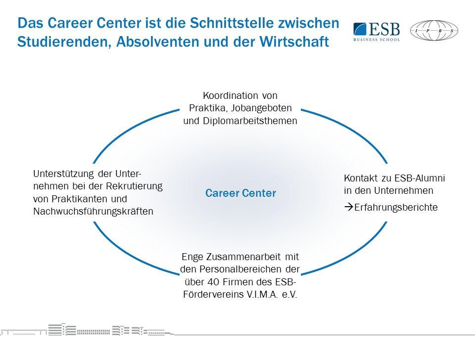 Kontakt zu ESB-Alumni in den Unternehmen  Erfahrungsberichte Career Center Unterstützung der Unter- nehmen bei der Rekrutierung von Praktikanten und Nachwuchsführungskräften Koordination von Praktika, Jobangeboten und Diplomarbeitsthemen Enge Zusammenarbeit mit den Personalbereichen der über 40 Firmen des ESB- Fördervereins V.I.M.A.
