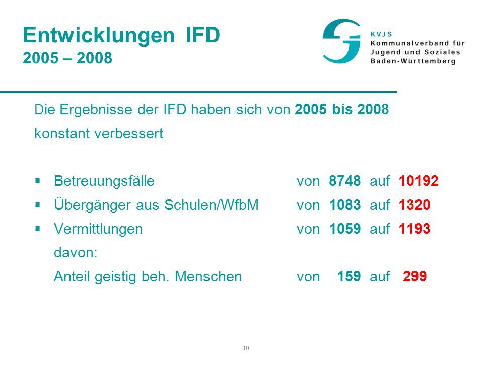 10 Entwicklungen IFD 2005 – 2008 D ie Ergebnisse der IFD haben sich von 2005 bis 2008 konstant verbessert  Betreuungsfälle von 8748 auf 10192  Übergänger aus Schulen/WfbM von 1083 auf 1320  Vermittlungen von 1059 auf 1193 davon: Anteil geistig beh.