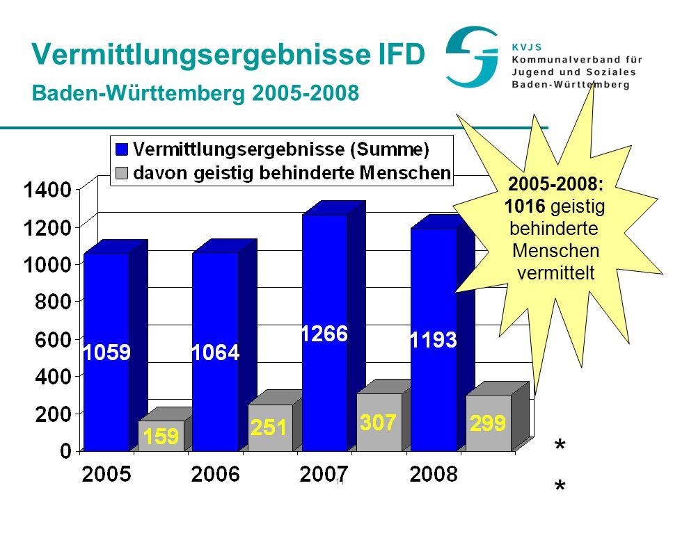11 Vermittlungsergebnisse IFD Baden-Württemberg 2005-2008 * 2005-2008: 1016 geistig behinderte Menschen vermittelt