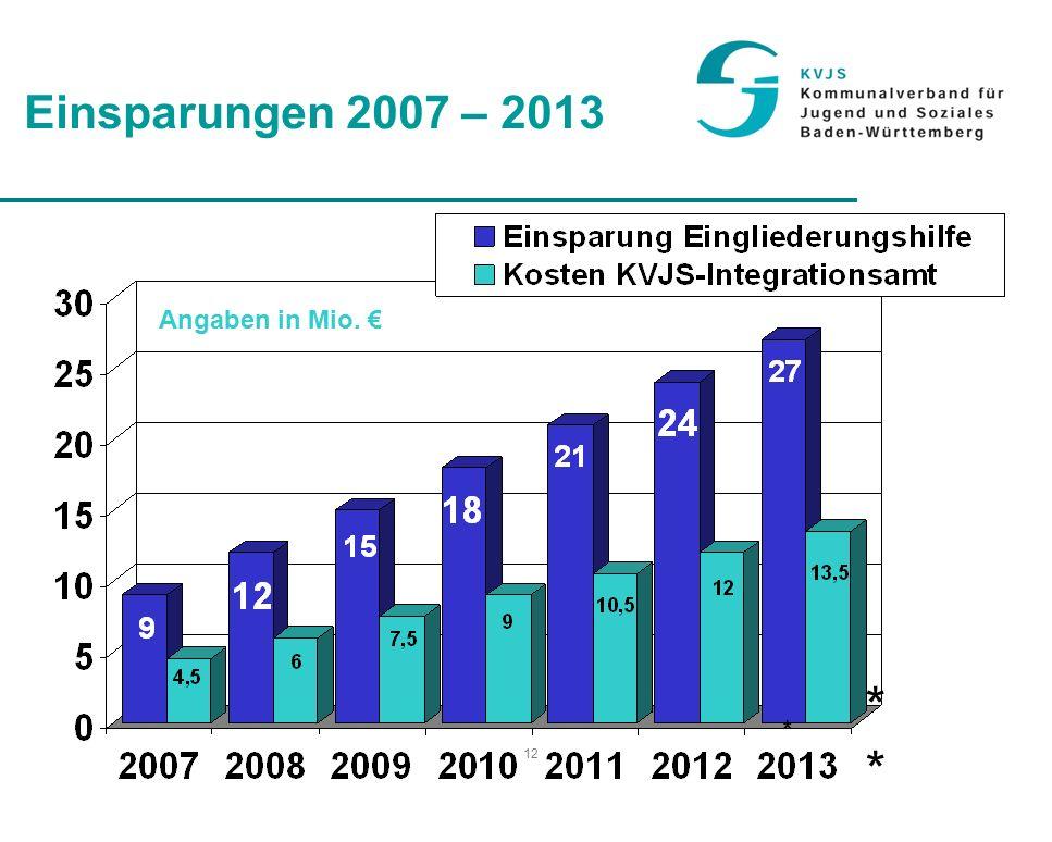 12 Einsparungen 2007 – 2013 * * Angaben in Mio. €