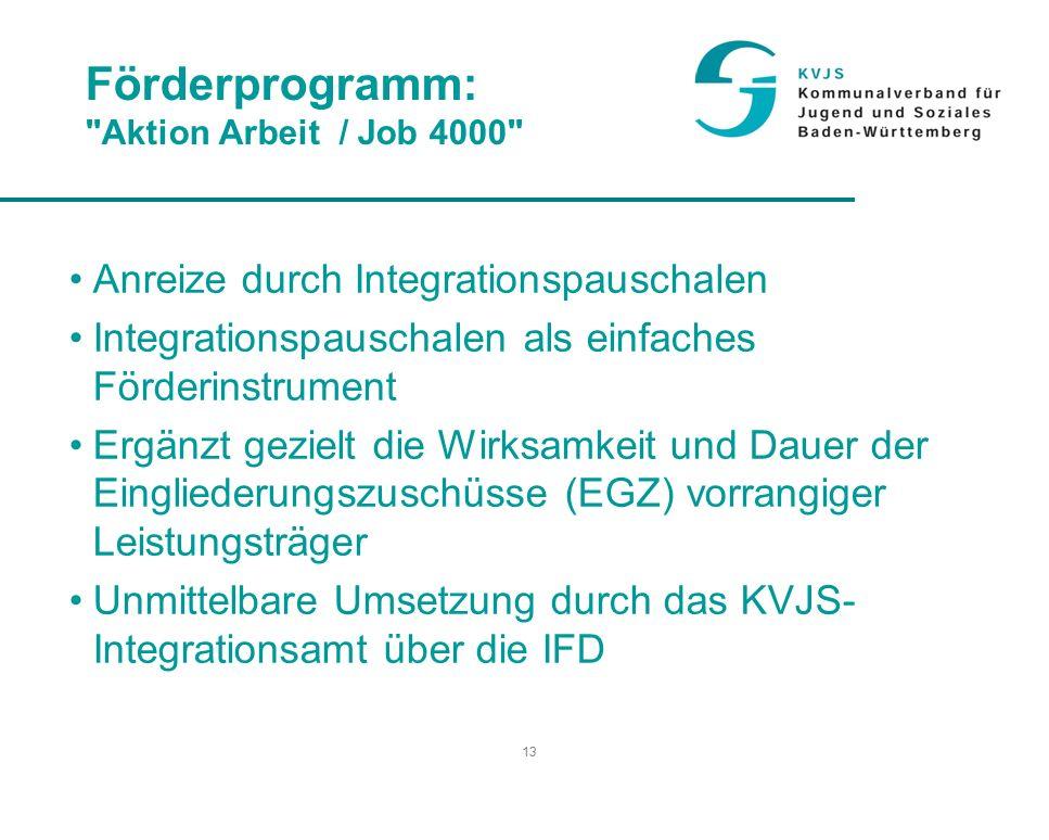 13 Förderprogramm: Aktion Arbeit / Job 4000 Anreize durch Integrationspauschalen Integrationspauschalen als einfaches Förderinstrument Ergänzt gezielt die Wirksamkeit und Dauer der Eingliederungszuschüsse (EGZ) vorrangiger Leistungsträger Unmittelbare Umsetzung durch das KVJS- Integrationsamt über die IFD