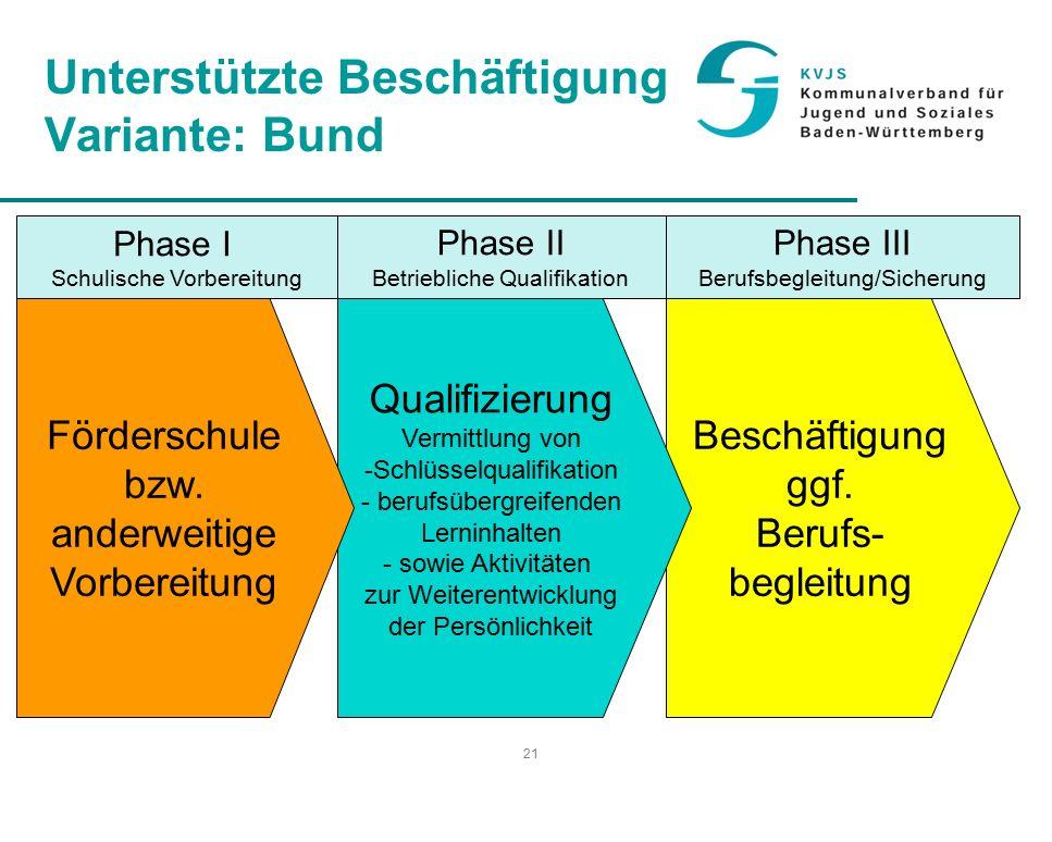 21 Unterstützte Beschäftigung Variante: Bund Beschäftigung ggf.