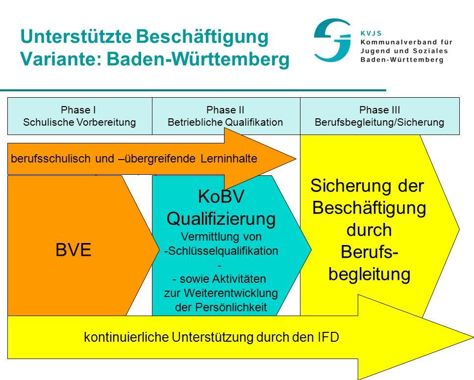 22 Unterstützte Beschäftigung Variante: Baden-Württemberg Sicherung der Beschäftigung durch Berufs- begleitung Phase I Schulische Vorbereitung Phase II Betriebliche Qualifikation Phase III Berufsbegleitung/Sicherung KoBV Qualifizierung Vermittlung von -Schlüsselqualifikation - - sowie Aktivitäten zur Weiterentwicklung der Persönlichkeit BVE kontinuierliche Unterstützung durch den IFD berufsübergreifenden Lerninhalten berufsschulisch und –übergreifende Lerninhalte