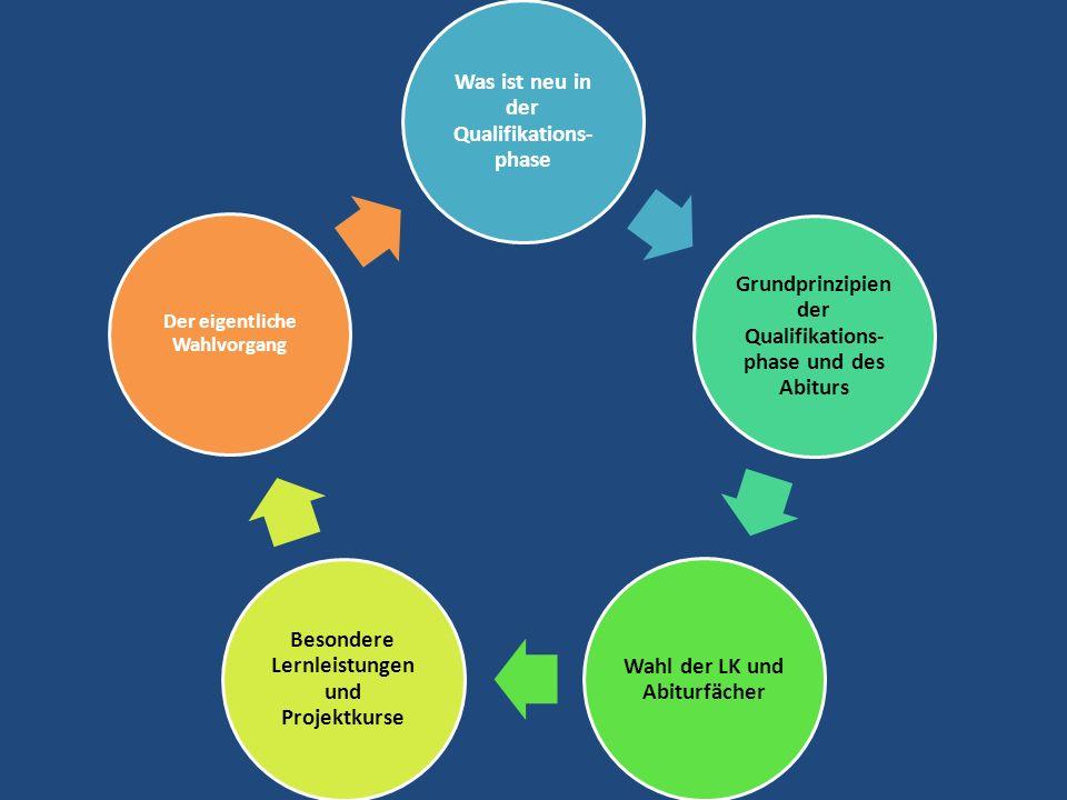 Wahl der LK und Abiturfächer Grundlagen der Fächerwahl die Schüler können nur Literatur oder Kunst oder Musik wählen es müssen in der Qualifikationsphase jeweils zwei Kurse Geschichte und Sozialwissenschaft eingebracht werden, diese können auch durch die Zusatzkurse in der Q2.1/Q2.2 abgedeckt werden Kann ein Schüler nicht am Sportunterricht teilnehmen, muss er ein Ersatzfach wählen Jeder Schüler bestimmt ein erstes und zweites LK-Fach Erstes LK-Fach D, E, F, M, Bi, CH, PH Zweites LK-Fach D, E, F, KU, MU,GE, EK, SW, PA, M, BI, CH, PH, IF Mögliche Kombinationen: D:E; BI:GE; M:PH; Nicht mögliche Kombinationen: GE:EK; KU:GE