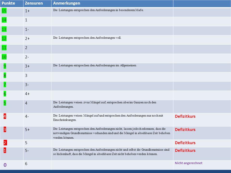 PunkteZensurenAnmerkungen 151+ Die Leistungen entsprechen den Anforderungen in besonderem Maße. 141 131- 122+ Die Leistungen entsprechen den Anforderu