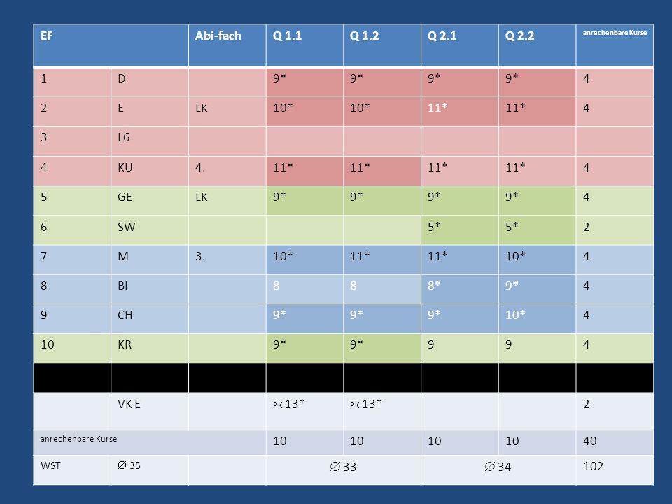 EFAbi-fachQ 1.1Q 1.2Q 2.1Q 2.2 anrechenbare Kurse 1D9* 4 2ELK10* 11* 4 3L6 4KU4.11* 4 5GELK9* 4 6SW5* 2 7M3.10*11* 10*4 8BI888*9*4 9CH9* 10*4 10KR9* 9