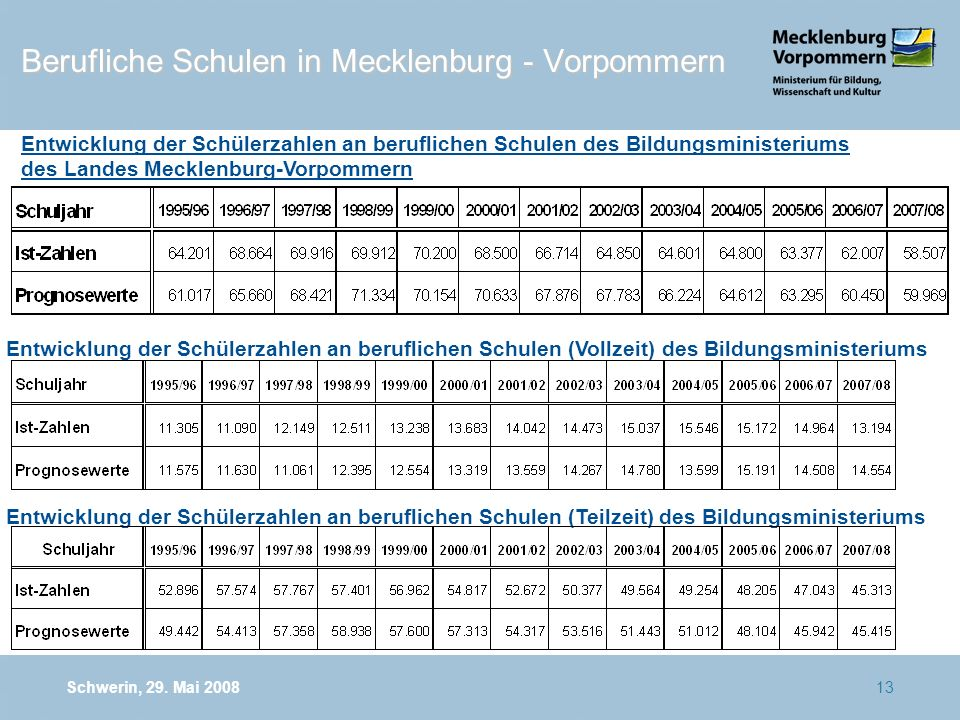 Schwerin, 29.