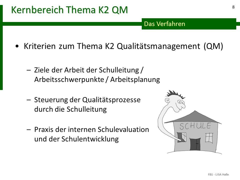 Das Verfahren 8 Kernbereich Thema K2 QM Kriterien zum Thema K2 Qualitätsmanagement (QM) –Ziele der Arbeit der Schulleitung / Arbeitsschwerpunkte / Arbeitsplanung –Steuerung der Qualitätsprozesse durch die Schulleitung –Praxis der internen Schulevaluation und der Schulentwicklung FB1 - LISA Halle