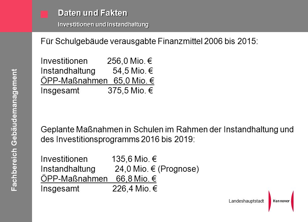 Fachbereich Gebäudemanagement Landeshauptstadt Daten und Fakten Investitionen und Instandhaltung Für Schulgebäude verausgabte Finanzmittel 2006 bis 2015: Investitionen 256,0 Mio.