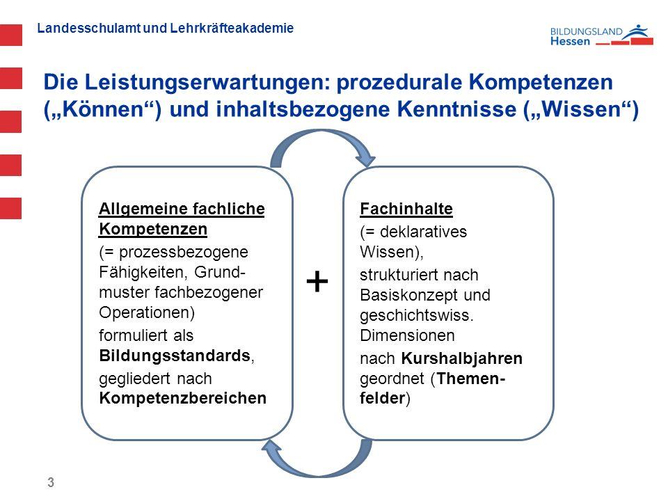 """Landesschulamt und Lehrkräfteakademie Die Leistungserwartungen: prozedurale Kompetenzen (""""Können"""") und inhaltsbezogene Kenntnisse (""""Wissen"""") + 3 Allge"""