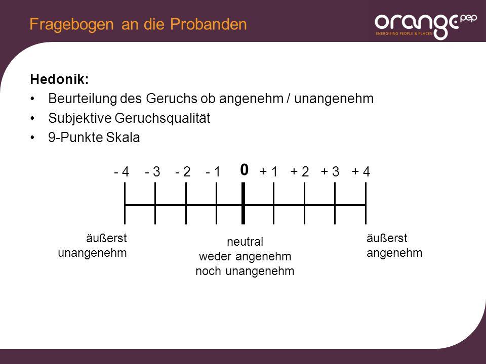 Hedonik: Beurteilung des Geruchs ob angenehm / unangenehm Subjektive Geruchsqualität 9-Punkte Skala Fragebogen an die Probanden - 4- 3- 2- 1 0 + 2+ 1+ 3+ 4 äußerst unangenehm äußerst angenehm neutral weder angenehm noch unangenehm